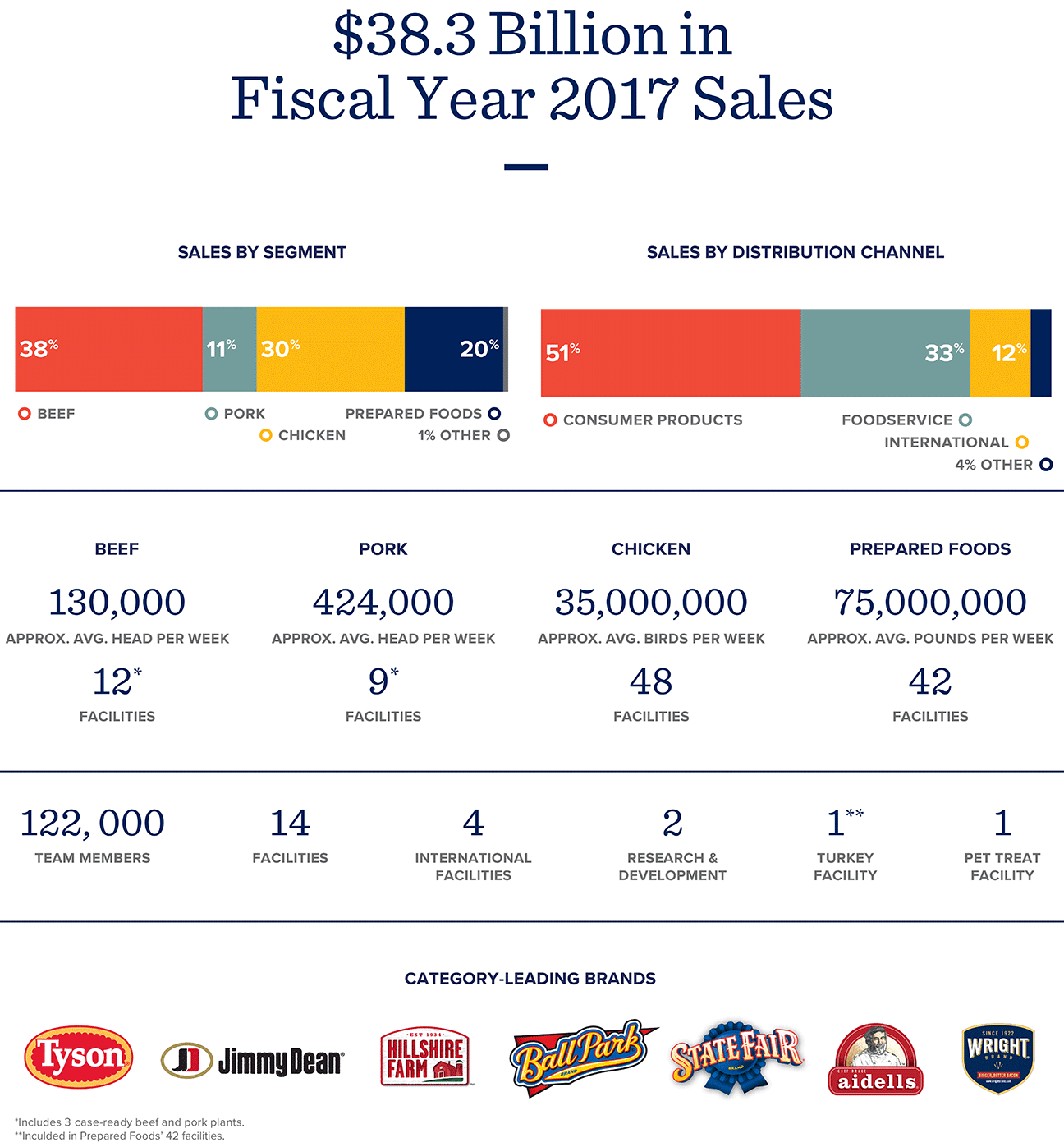 Fiscal Year 2017 Sales Fact Sheet
