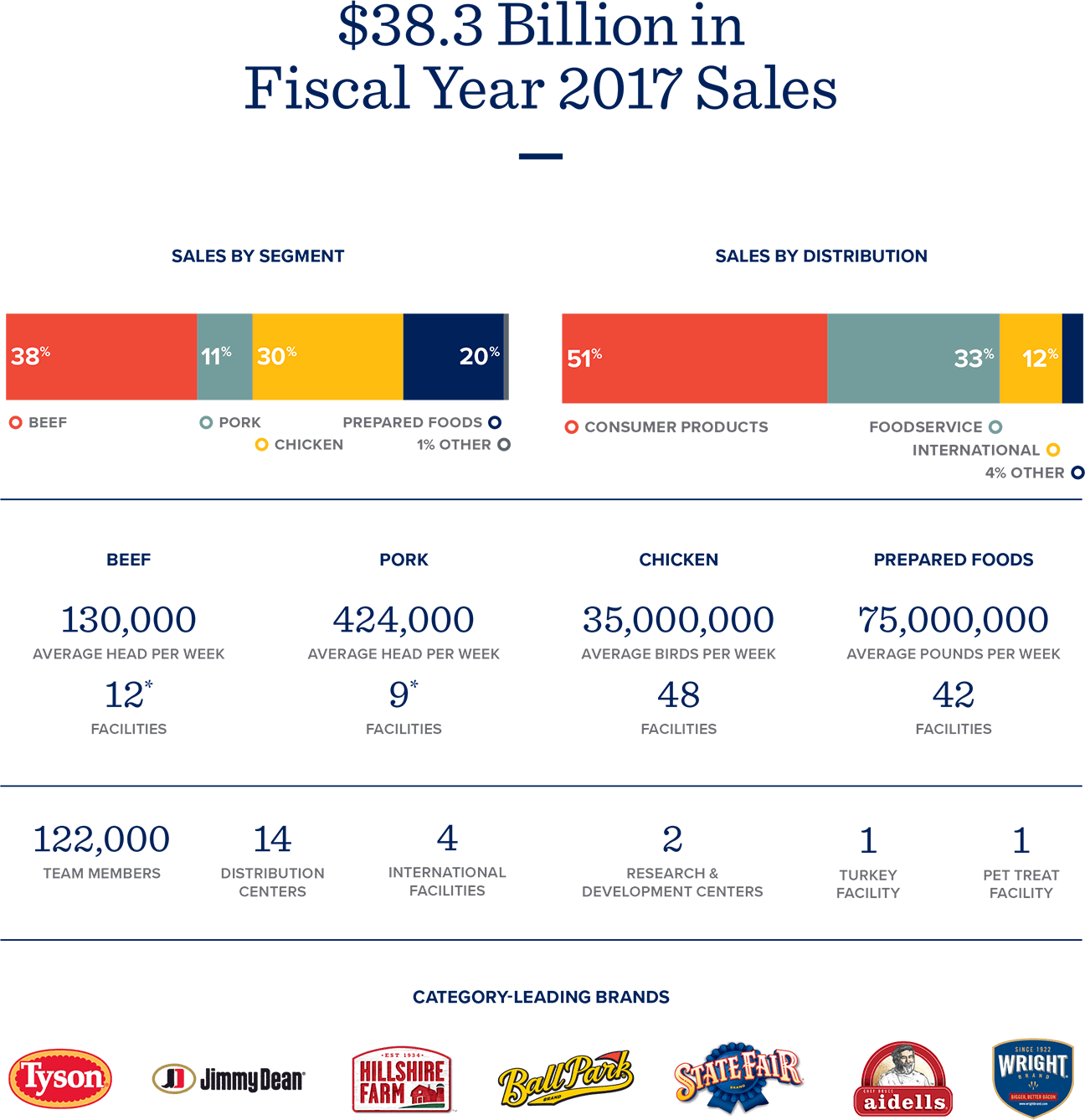 FY17 Fact Sheet