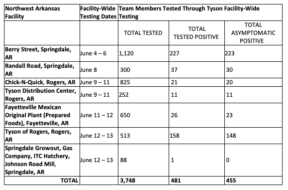 Northwest Arkansas COVID-19 Testing Results by Facility