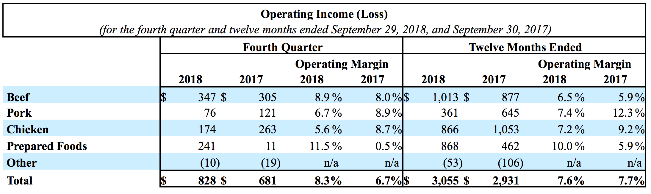 Operating Income Loss