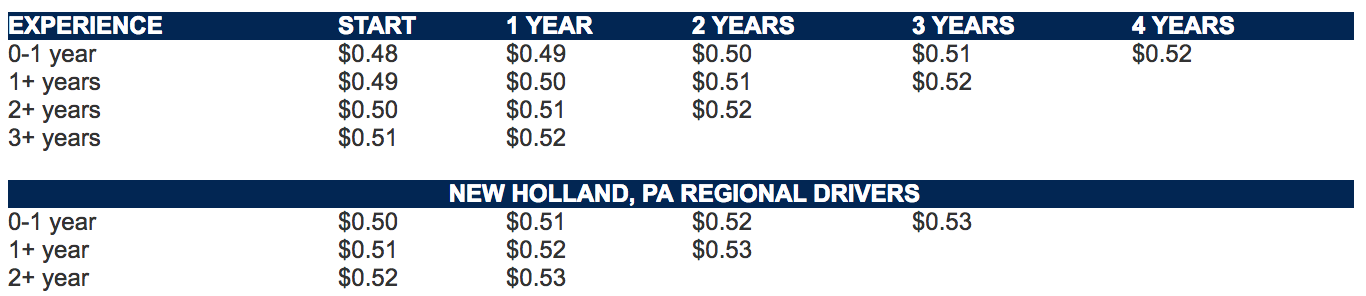 Regional Driver Pay
