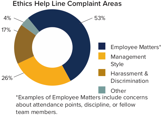 Ethics Help Line Complaint Areas