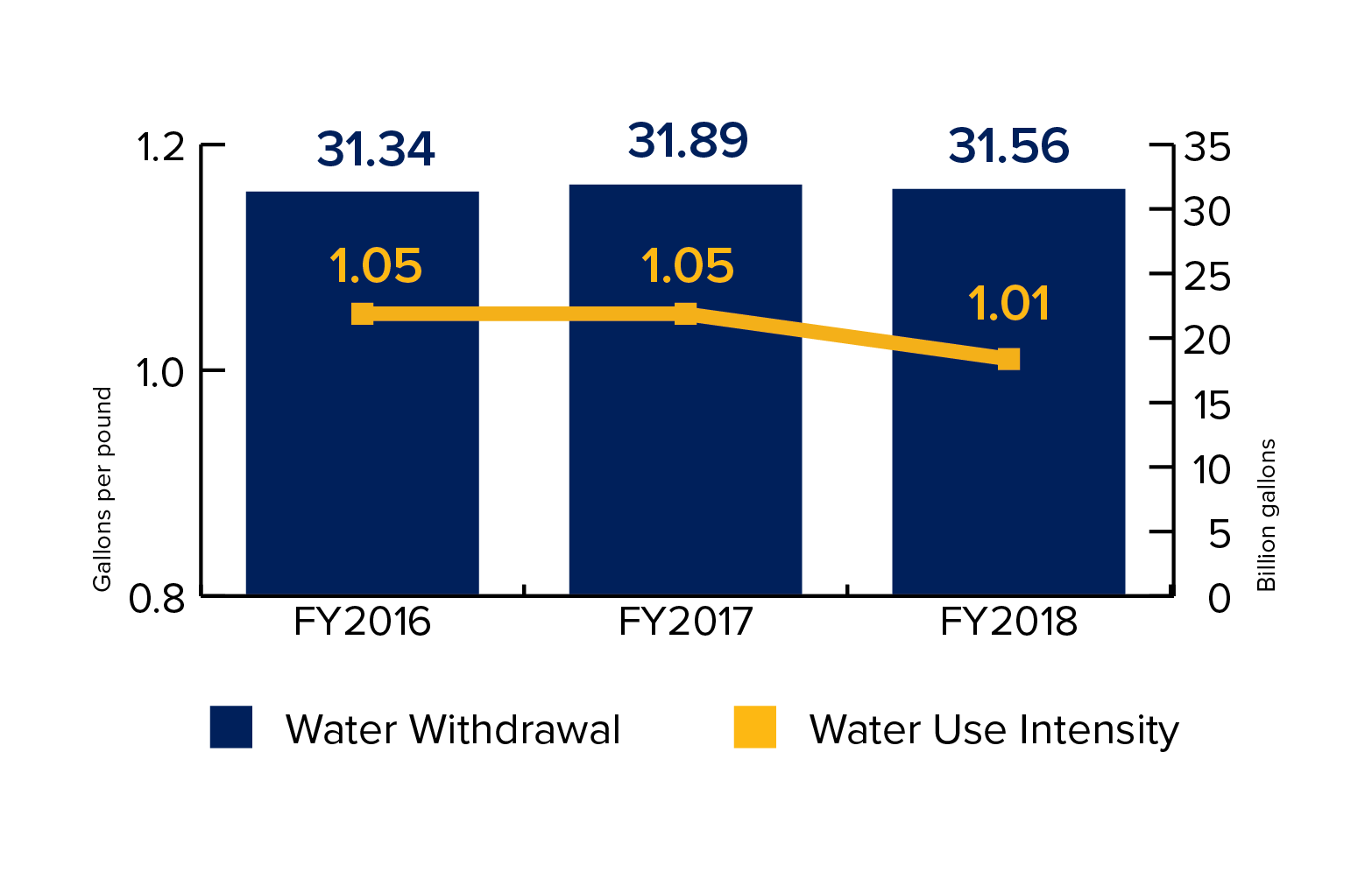Water Withdrawal & Use Intensity, FY2018